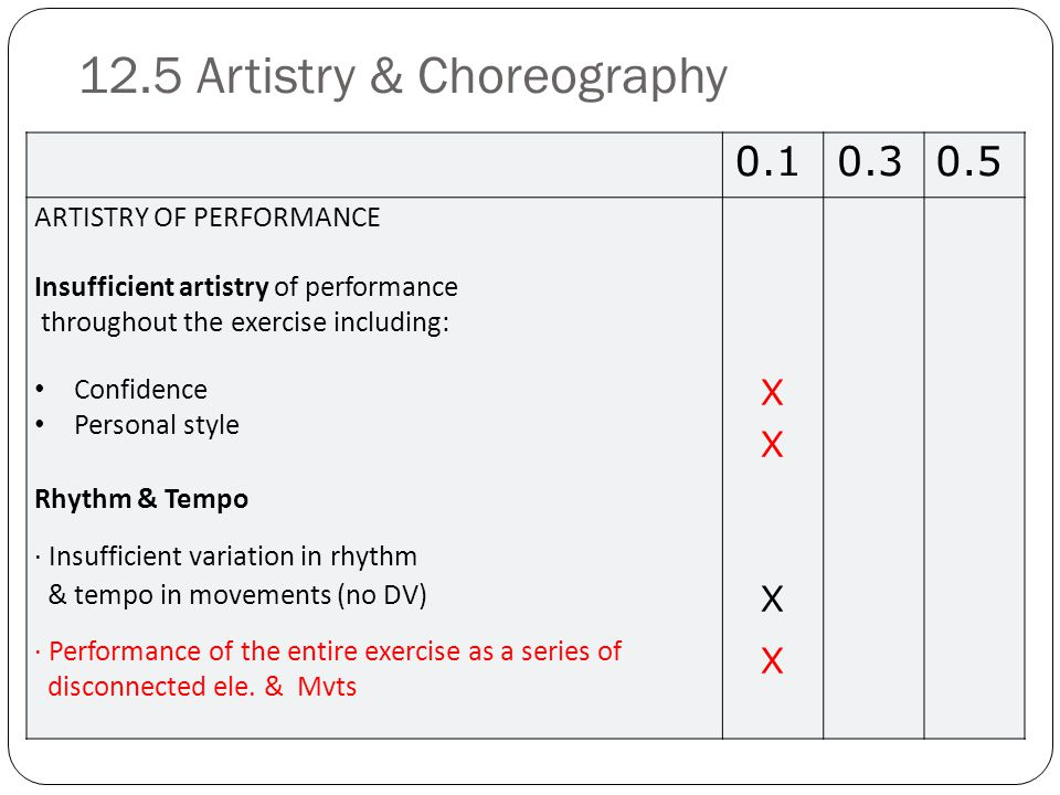 12.5 Artistry & Choreography 32 0.10.30.5 ARTISTRY OF PERFORMANCE Insufficient artistry of performance throughout the exercise including: Confidence Personal style Rhythm & Tempo · Insufficient variation in rhythm & tempo in movements (no DV) · Performance of the entire exercise as a series of disconnected ele.