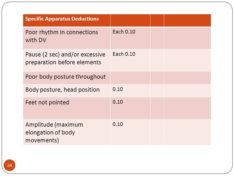 Specific Apparatus Deductions Poor rhythm in connections with DV Each 0.10 Pause (2 sec) and/or excessive preparation before elements Each 0.10 Poor body posture throughout Body posture, head position 0.10 Feet not pointed 0.10 Amplitude (maximum elongation of body movements) 0.10 34