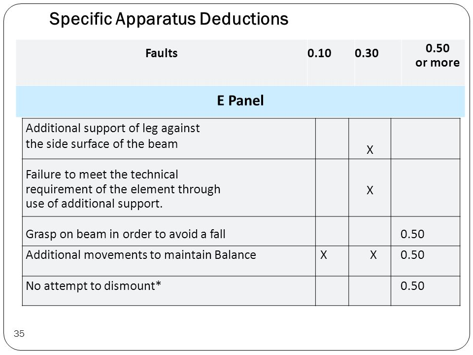 Specific Apparatus Deductions Faults 0.10 0.30 0.50 or more E Panel Additional support of leg against the side surface of the beam X Failure to meet the technical requirement of the element through use of additional support.