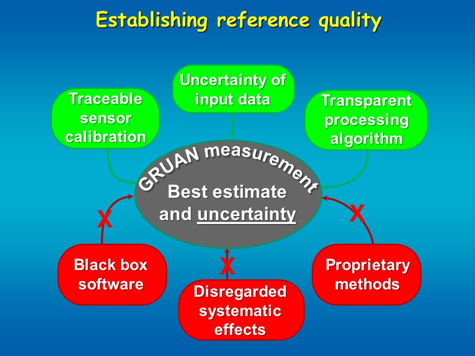 Establishing reference quality Best estimate and uncertainty Traceable sensor calibration Uncertainty of input data Transparent processing algorithm Black box software Disregarded systematic effects Proprietary methods X X X