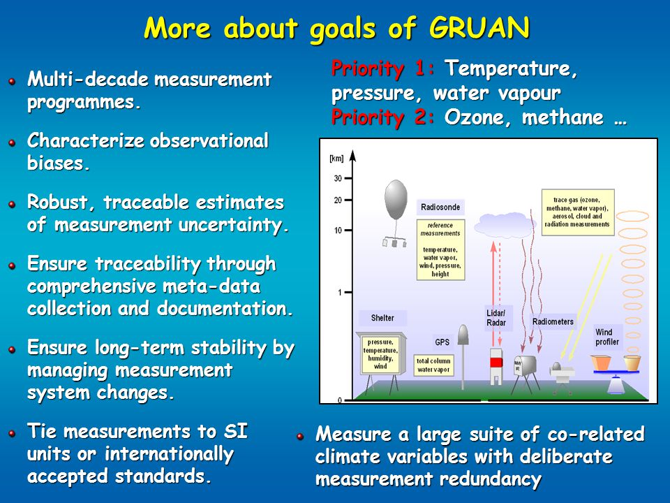 More about goals of GRUAN Multi-decade measurement programmes.