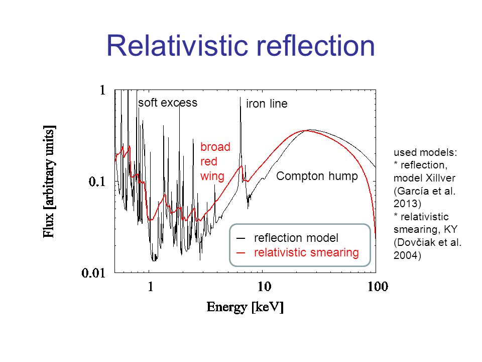 Relativistic reflection used models: * reflection, model Xillver (García et al.