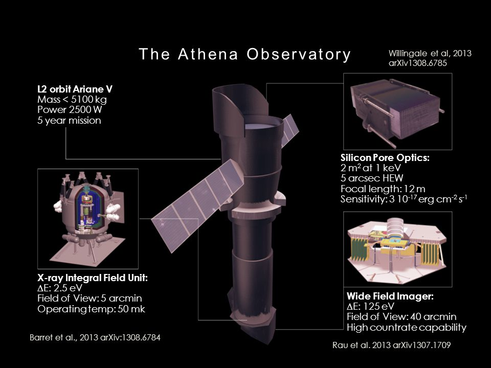 The Athena Observatory L2 orbit Ariane V Mass < 5100 kg Power 2500 W 5 year mission X-ray Integral Field Unit:  E: 2.5 eV Field of View: 5 arcmin Operating temp: 50 mk Wide Field Imager:  E: 125 eV Field of View: 40 arcmin High countrate capability Silicon Pore Optics: 2 m 2 at 1 keV 5 arcsec HEW Focal length: 12 m Sensitivity: 3 10 -17 erg cm -2 s -1 Rau et al.