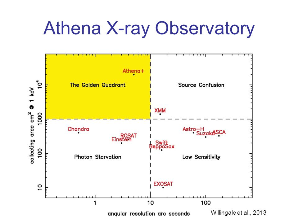 Athena X-ray Observatory Willingale et al., 2013