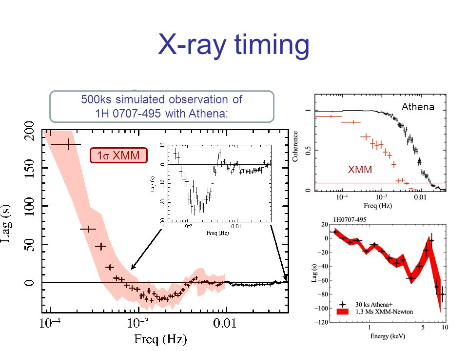 X-ray timing 500ks simulated observation of 1H 0707-495 with Athena: 1 σ XMM XMM Athena