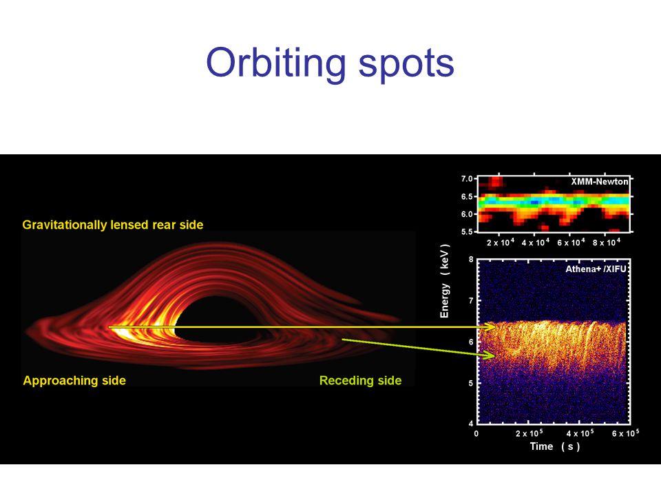 Orbiting spots