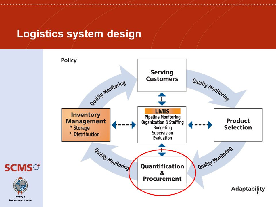 PEPFAR Implementing Partner Logistics system design 6