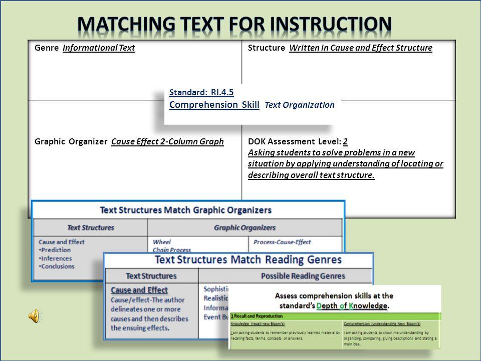 Standard: RI.4.5 Comprehension Skill Text Organization Standard: RI.4.5 Comprehension Skill Text Organization