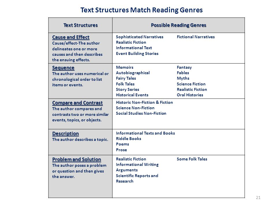 21 Text Structures Possible Reading Genres Cause and Effect Cause/effect-The author delineates one or more causes and then describes the ensuing effects.