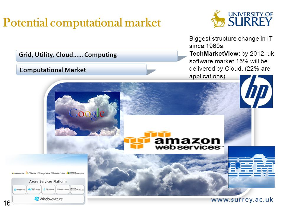 Grid, Utility, Cloud…… Computing Computational Market Biggest structure change in IT since 1960s. TechMarketView: by 2012, uk software market 15% will