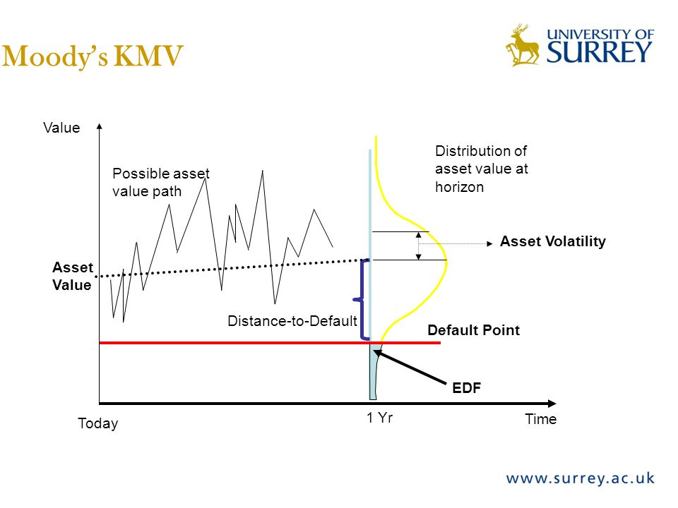 1 Yr Distribution of asset value at horizon Asset Value Today EDF Time Value Default Point Distance-to-Default Asset Volatility Moody's KMV Possible a