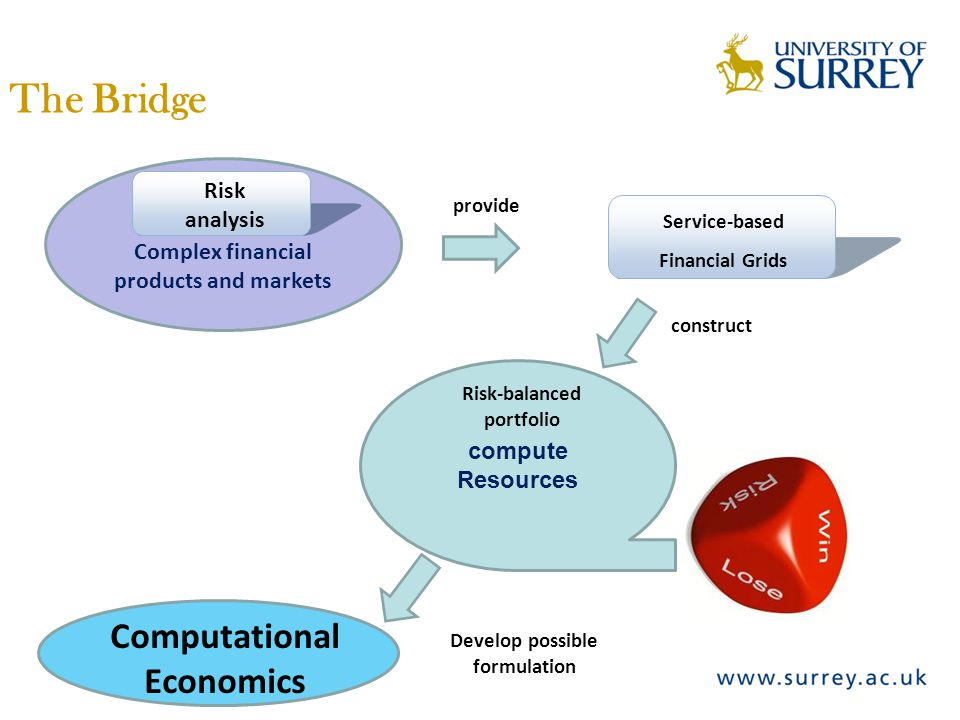 The Bridge Risk analysis Complex financial products and markets Service-based Financial Grids Computational Economics compute Resources Risk-balanced portfolio Develop possible formulation provide construct