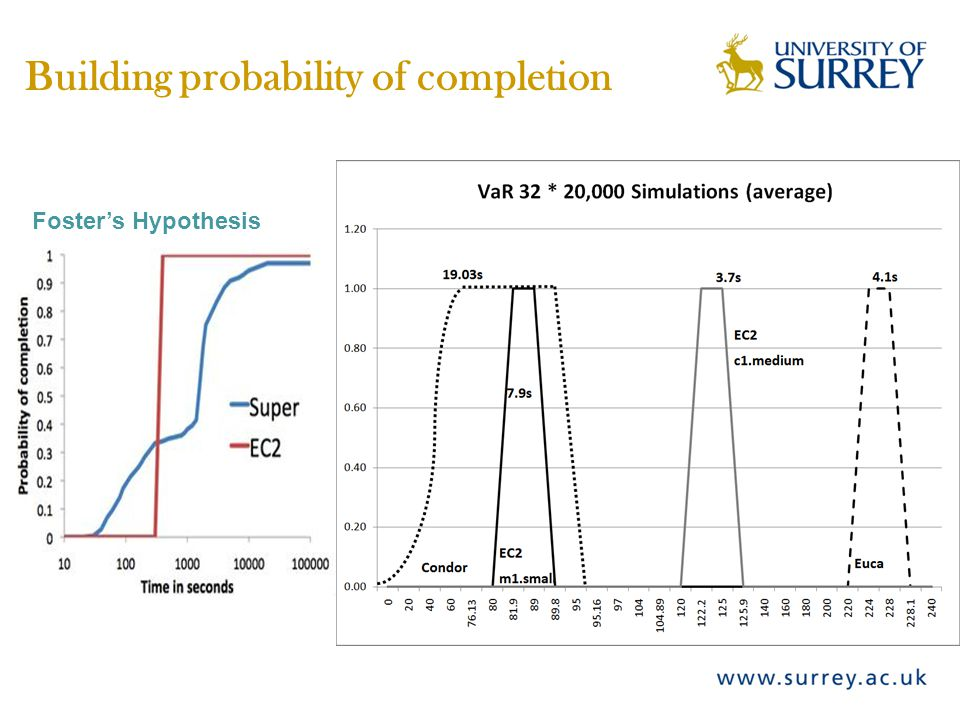 Building probability of completion Foster's Hypothesis