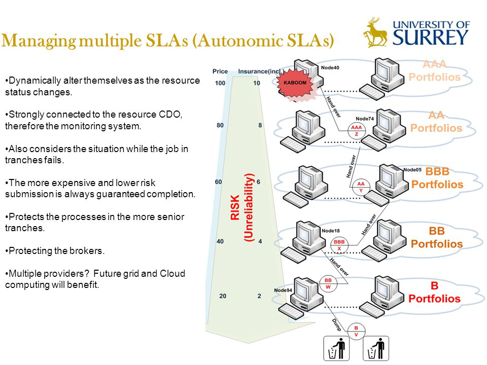 Managing multiple SLAs (Autonomic SLAs) Dynamically alter themselves as the resource status changes.