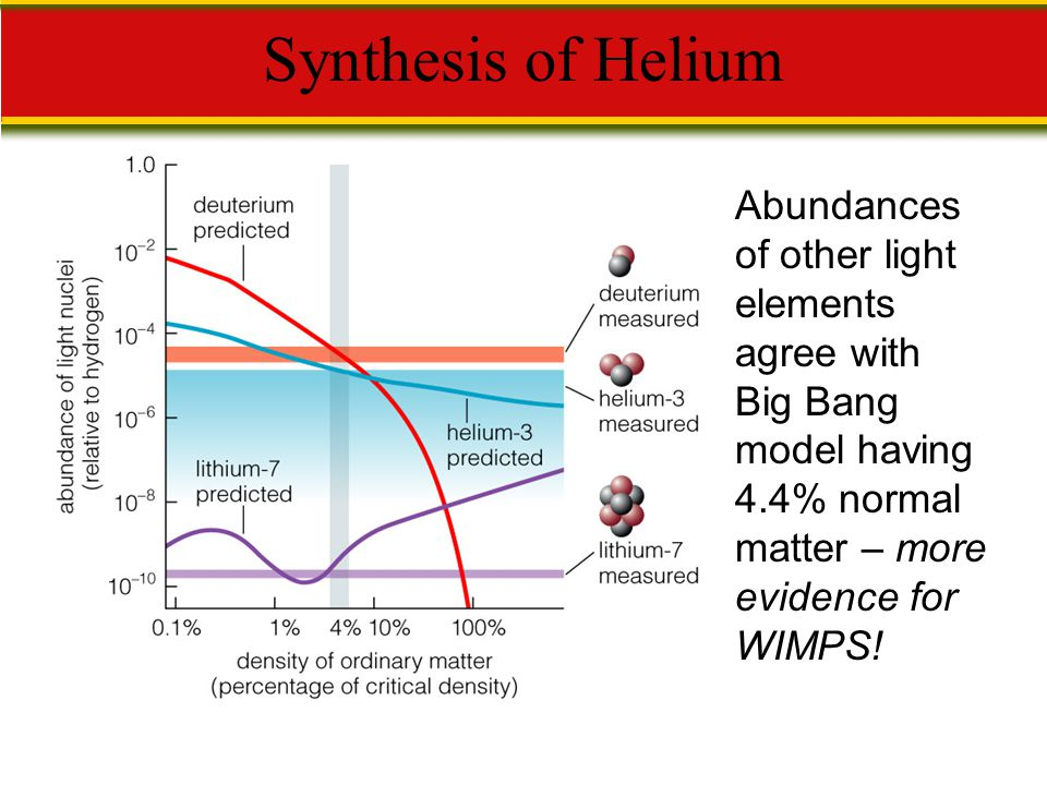 Abundances of other light elements agree with Big Bang model having 4.4% normal matter – more evidence for WIMPS! Synthesis of Helium