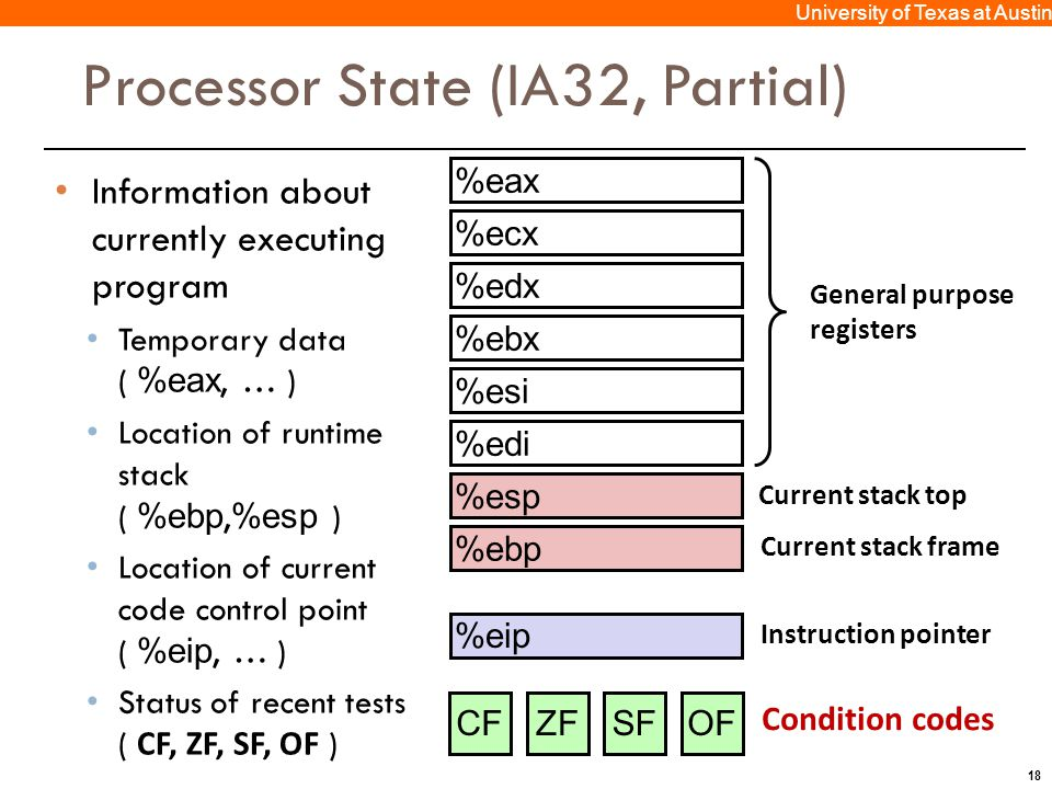 18 University of Texas at Austin Processor State (IA32, Partial) Information about currently executing program Temporary data ( %eax, … ) Location of