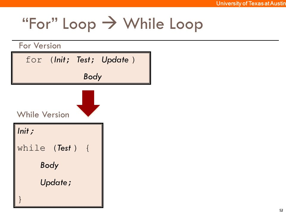 52 University of Texas at Austin For Loop  While Loop for ( Init ; Test ; Update ) Body For Version Init ; while ( Test ) { Body Update ; } While Version