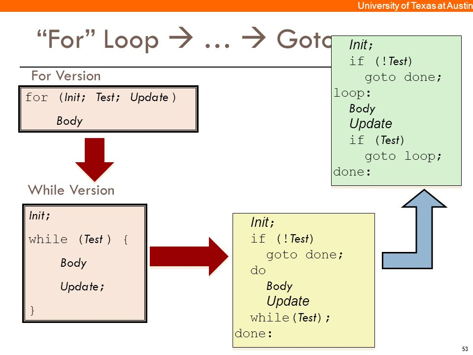 53 University of Texas at Austin For Loop  …  Goto for ( Init ; Test ; Update ) Body For Version Init ; while ( Test ) { Body Update ; } While Version Init ; if (.