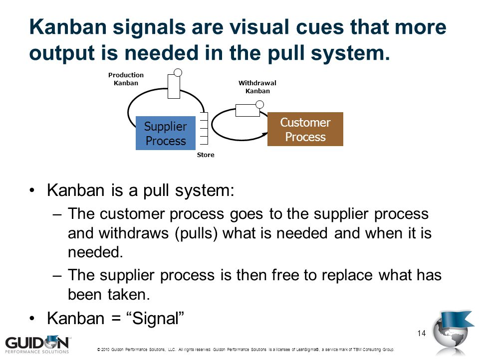 Kanban signals are visual cues that more output is needed in the pull system. Kanban is a pull system: –The customer process goes to the supplier proc