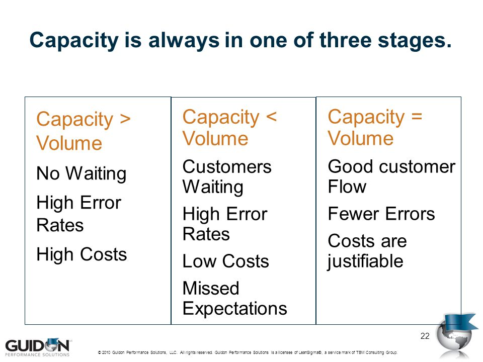 Capacity is always in one of three stages. © 2010 Guidon Performance Solutions, LLC. All rights reserved. Guidon Performance Solutions is a licensee o