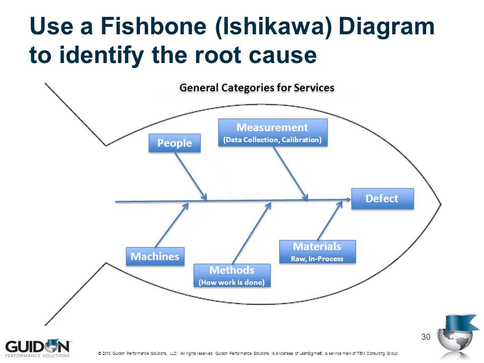 Use a Fishbone (Ishikawa) Diagram to identify the root cause © 2010 Guidon Performance Solutions, LLC. All rights reserved. Guidon Performance Solutio