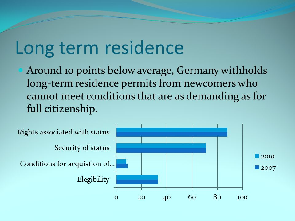 Long term residence Around 10 points below average, Germany withholds long-term residence permits from newcomers who cannot meet conditions that are a