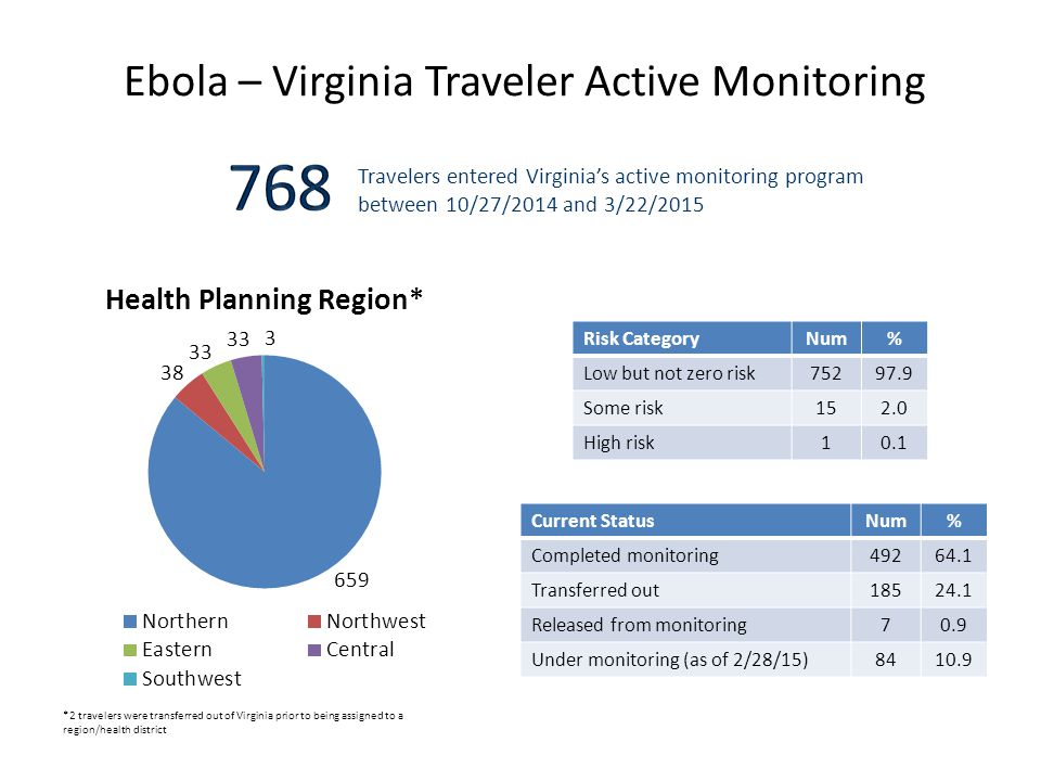 Ebola – Virginia Traveler Active Monitoring Risk CategoryNum% Low but not zero risk75297.9 Some risk152.0 High risk10.1 Travelers entered Virginia's active monitoring program between 10/27/2014 and 3/22/2015 Current StatusNum% Completed monitoring49264.1 Transferred out18524.1 Released from monitoring70.9 Under monitoring (as of 2/28/15)8410.9 *2 travelers were transferred out of Virginia prior to being assigned to a region/health district