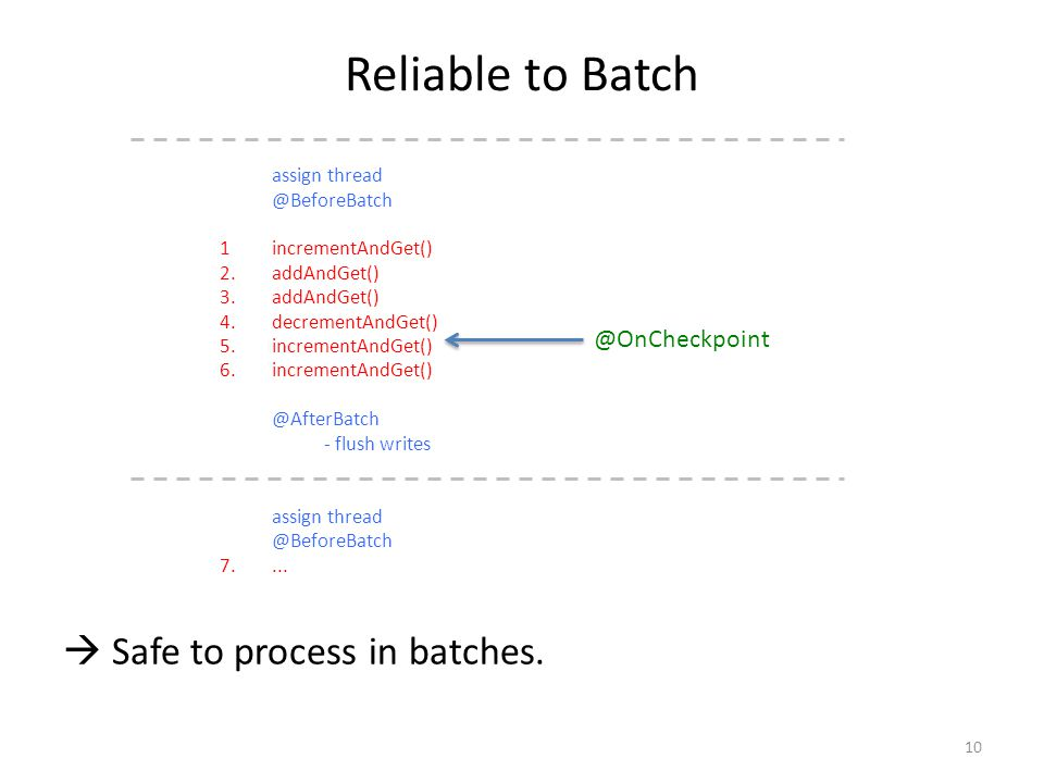 Reliable to Batch assign thread @BeforeBatch 1incrementAndGet() 2.addAndGet() 3.addAndGet() 4.decrementAndGet() 5.incrementAndGet() 6.incrementAndGet(