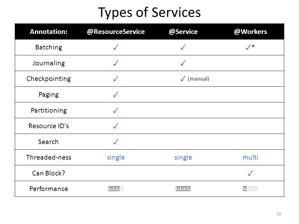 Types of Services Annotation:@ResourceService@Service@Workers Batching ✓✓✓*✓* Journaling ✓✓ Checkpointing ✓✓ Paging ✓ Partitioning ✓ Resource ID's ✓ S