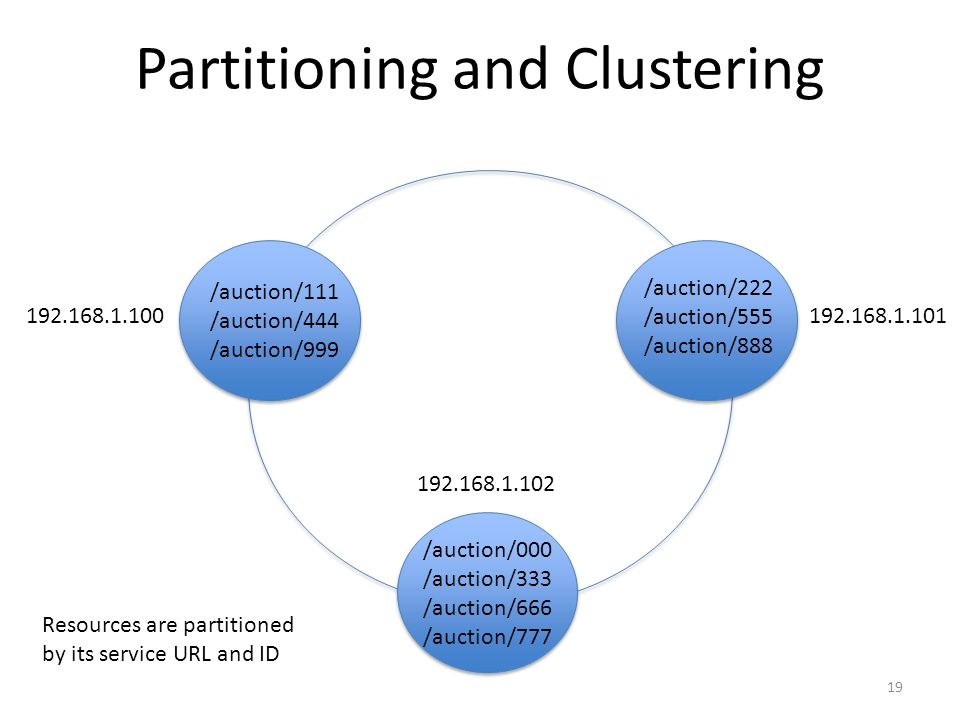 Partitioning and Clustering 19 /auction/111 /auction/444 /auction/999 /auction/222 /auction/555 /auction/888 /auction/000 /auction/333 /auction/666 /a
