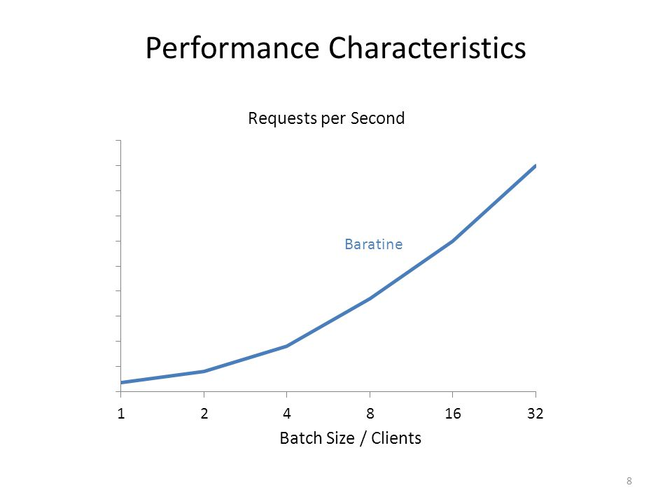 9 Performance Characteristics Batch Size / Clients Requests per Second Baratine - - - - - - - - - - - - - - - - - - Service A to Service B within the same JVM