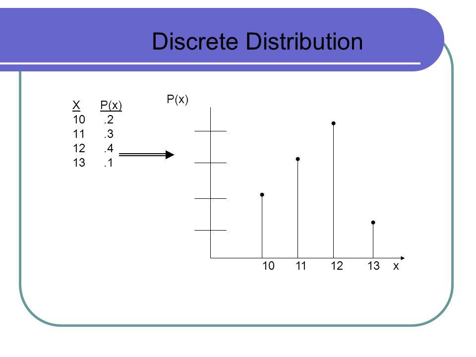 Discrete Distribution P(x) X P(x) 10.2 11.3 12.4 13.1 10 11 12 13 x
