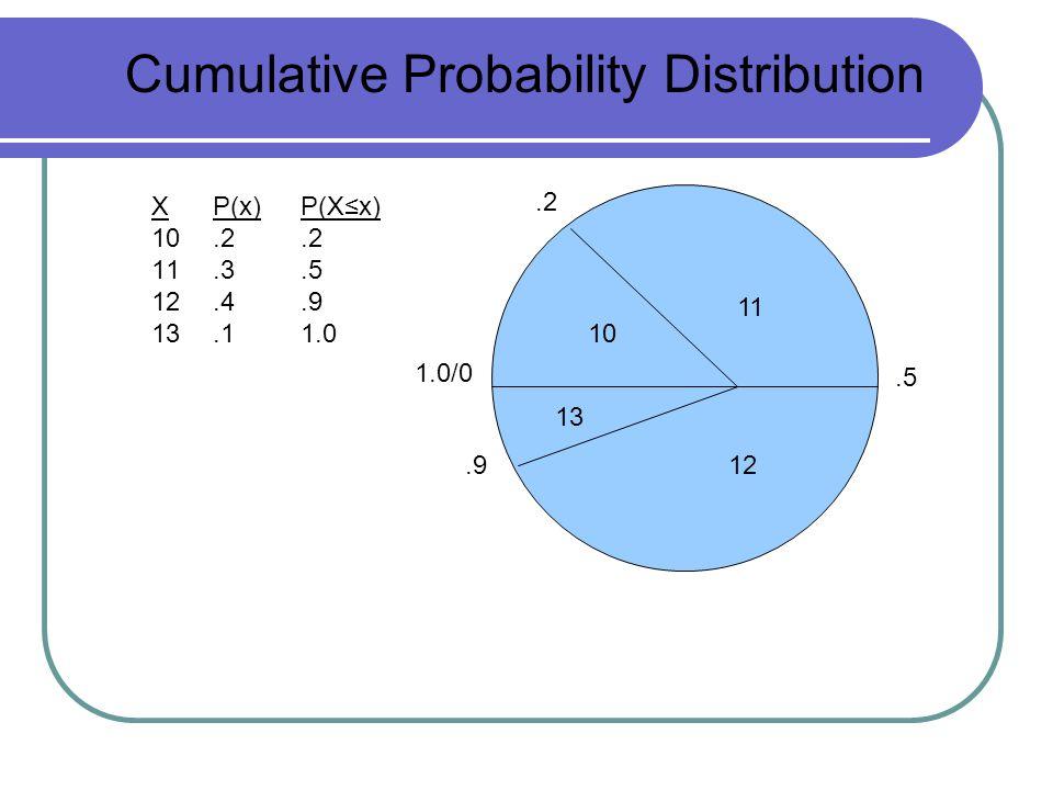 .2 1.0/0.9.5 11 10 13 12 Cumulative Probability Distribution X P(x) 10.2 11.3 12.4 13.1 P(X≤x).2.5.9 1.0
