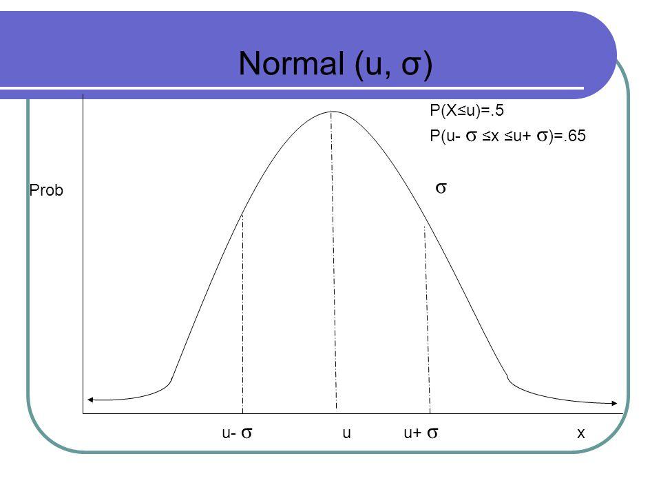 Prob Normal (u, σ) P(X≤u)=.5 P(u- σ ≤x ≤u+ σ )=.65 σ u- σ uu+ σ x