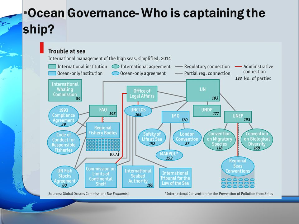 Ocean Governance- Who is captaining the ship