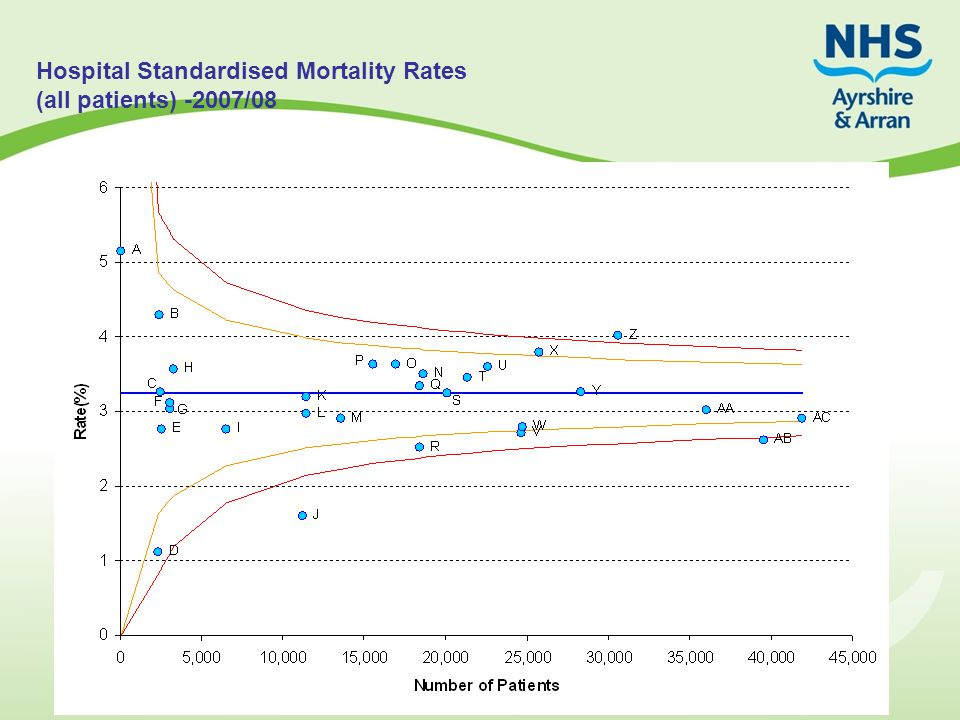 Hospital Standardised Mortality Rates (all patients) -2007/08