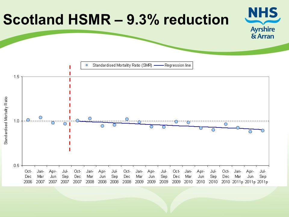Scotland HSMR – 9.3% reduction
