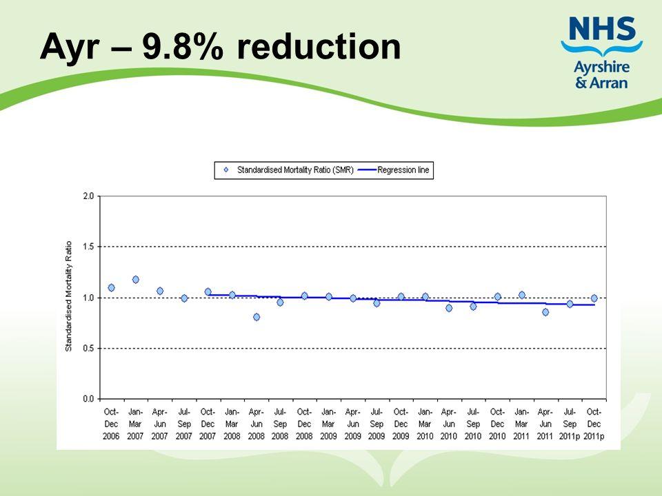 Ayr – 9.8% reduction