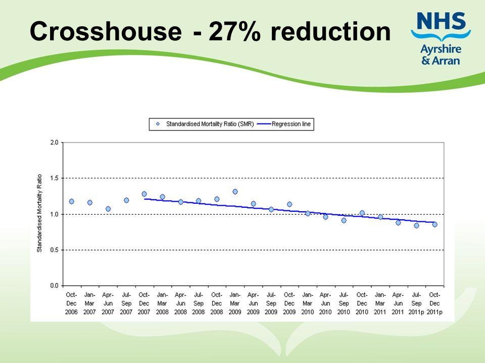 Crosshouse - 27% reduction