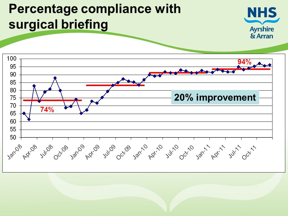 Percentage compliance with surgical briefing 74% 94% 20% improvement