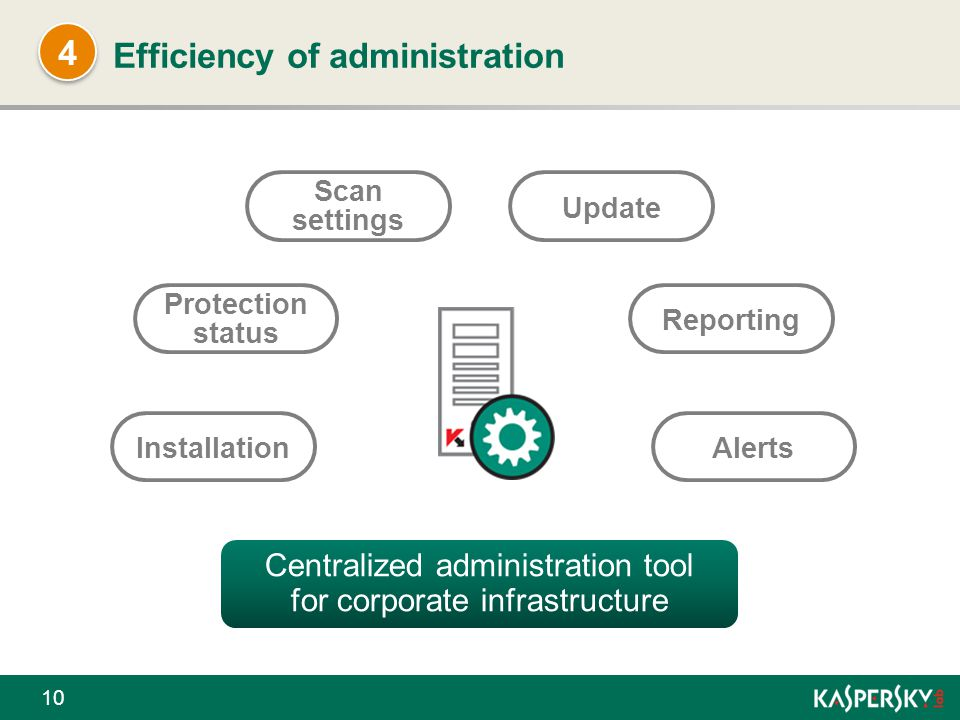 Efficiency of administration 10 Centralized administration tool for corporate infrastructure Installation Protection status Scan settings Alerts Repor