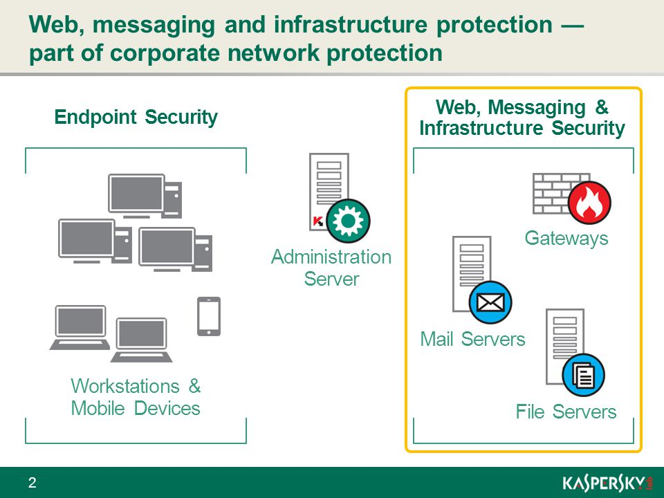 Web, messaging and infrastructure protection ― part of corporate network protection 2 Workstations & Mobile Devices Administration Server Gateways Mai