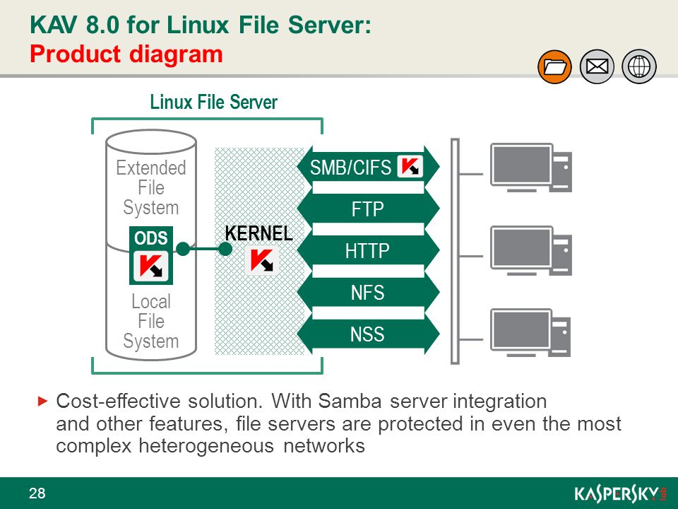 KAV 8.0 for Linux File Server: Product diagram 28 Cost-effective solution. With Samba server integration and other features, file servers are protecte