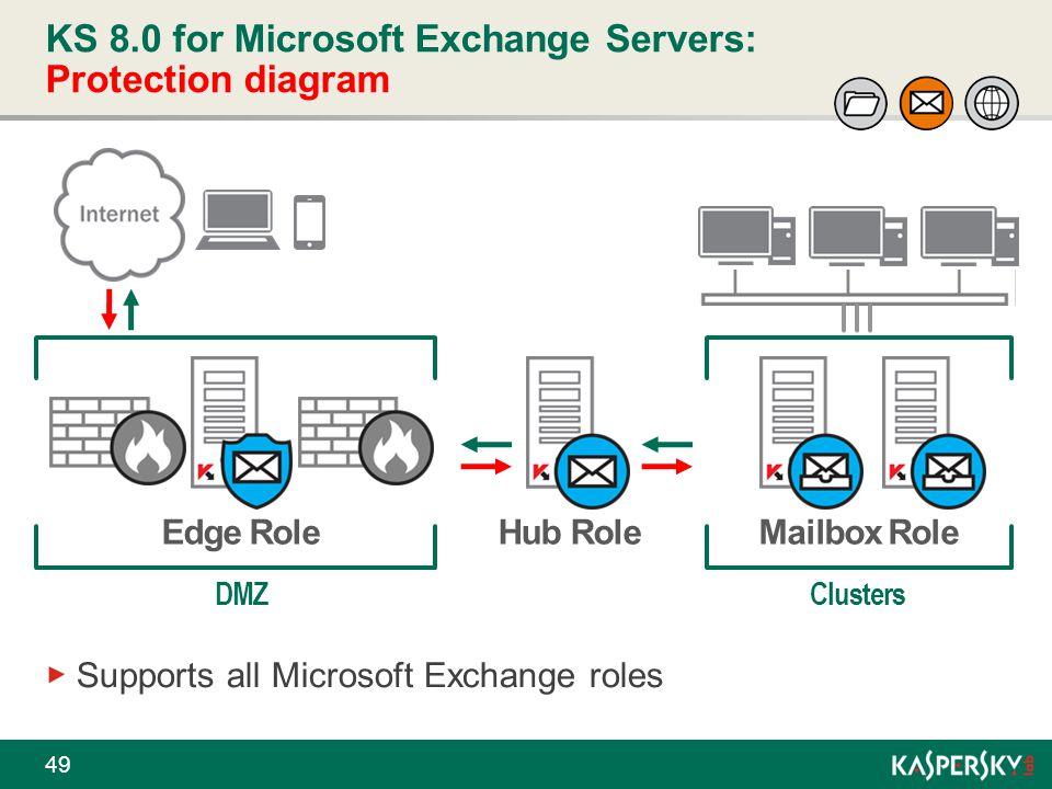 KS 8.0 for Microsoft Exchange Servers: Protection diagram 49 Supports all Microsoft Exchange roles Mailbox RoleHub Role DMZ Edge Role Clusters