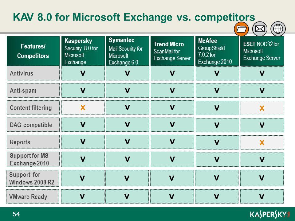 KAV 8.0 for Microsoft Exchange vs. competitors 54 Features/ Competitors Kaspersky Security 8.0 for Microsoft Exchange Symantec Mail Security for Micro