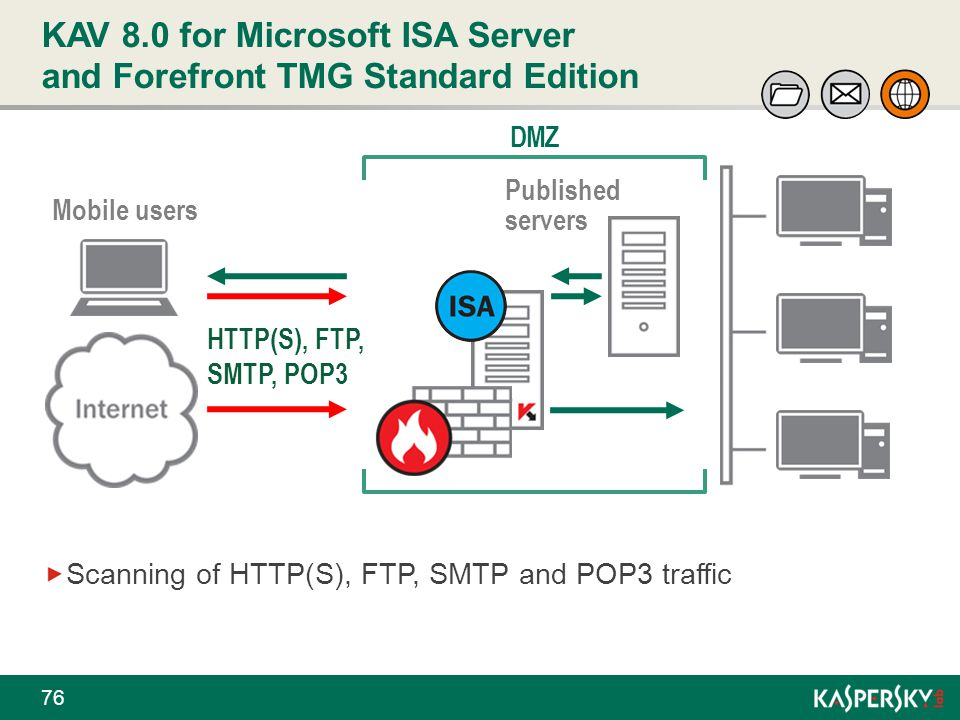 KAV 8.0 for Microsoft ISA Server and Forefront TMG Standard Edition 76 Scanning of HTTP(S), FTP, SMTP and POP3 traffic DMZ Mobile users Published serv