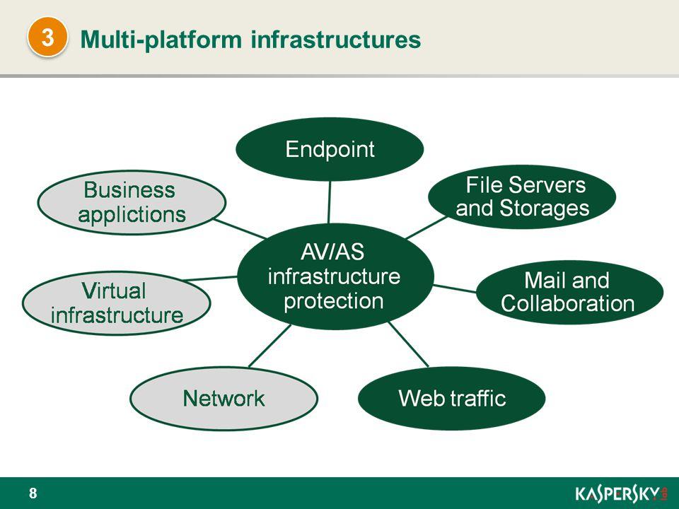 Multi-platform infrastructures 8 3 3