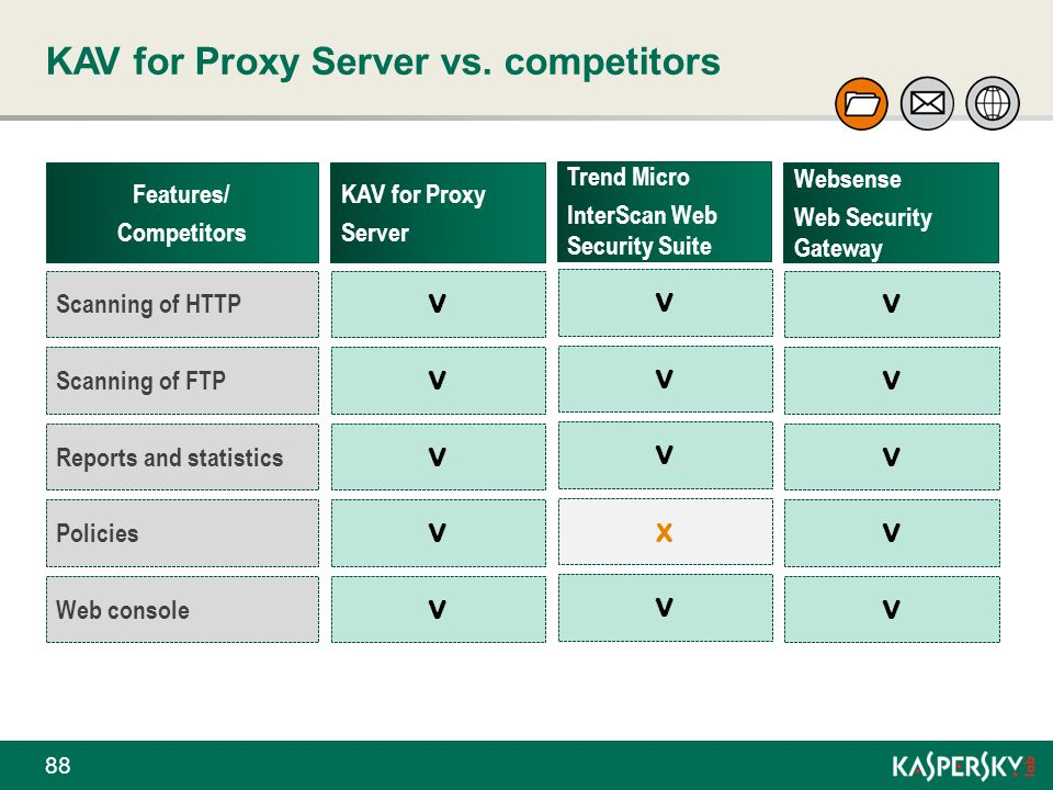 KAV for Proxy Server vs. competitors 88 Features/ Competitors KAV for Proxy Server Trend Micro InterScan Web Security Suite Websense Web Security Gate