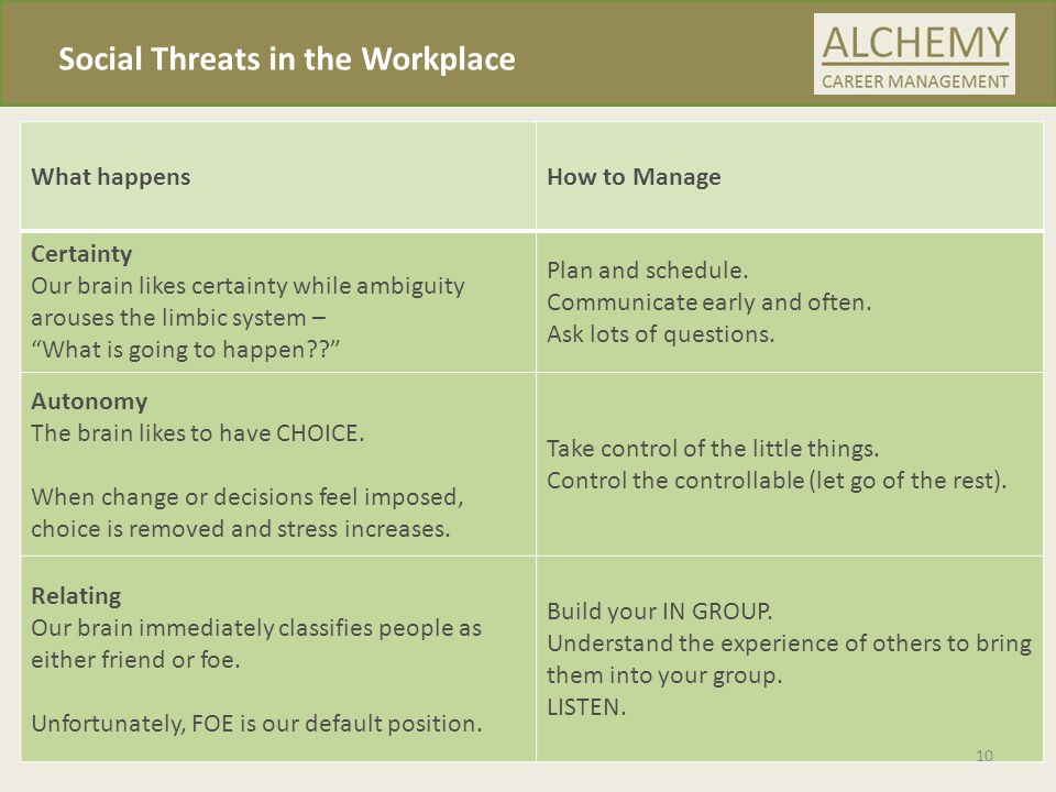 Social Threats in the Workplace What happensHow to Manage Certainty Our brain likes certainty while ambiguity arouses the limbic system – What is going to happen?? Plan and schedule.