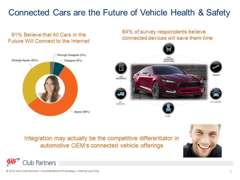 2 © 2013 AAA Club Partners – Confidential and Proprietary – Internal Use Only Connected Cars are the Future of Vehicle Health & Safety 84% of survey r